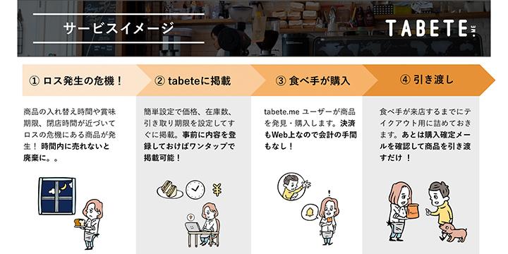 社会起業家 社会課題 TABETE