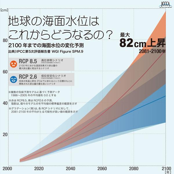 地球温暖化とは 海面上昇
