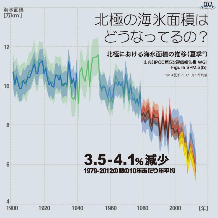 地球温暖化 温室効果ガス