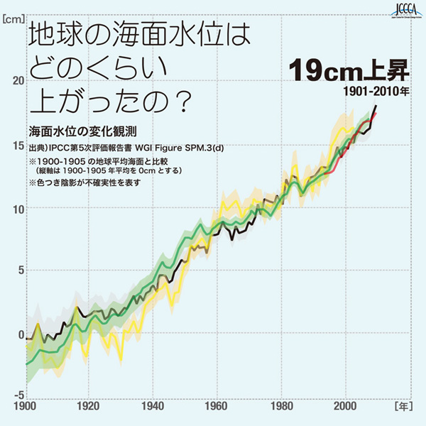地球温暖化とは 海面平均上昇