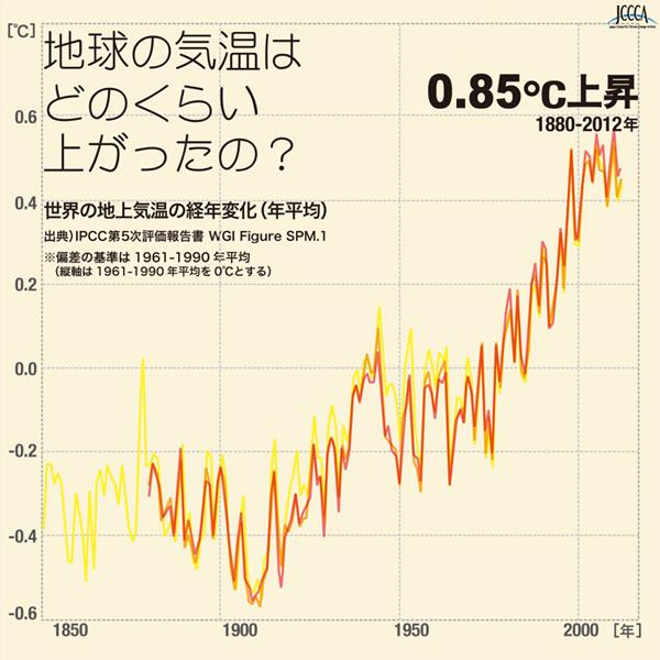 地球温暖化とは 地球平均気温